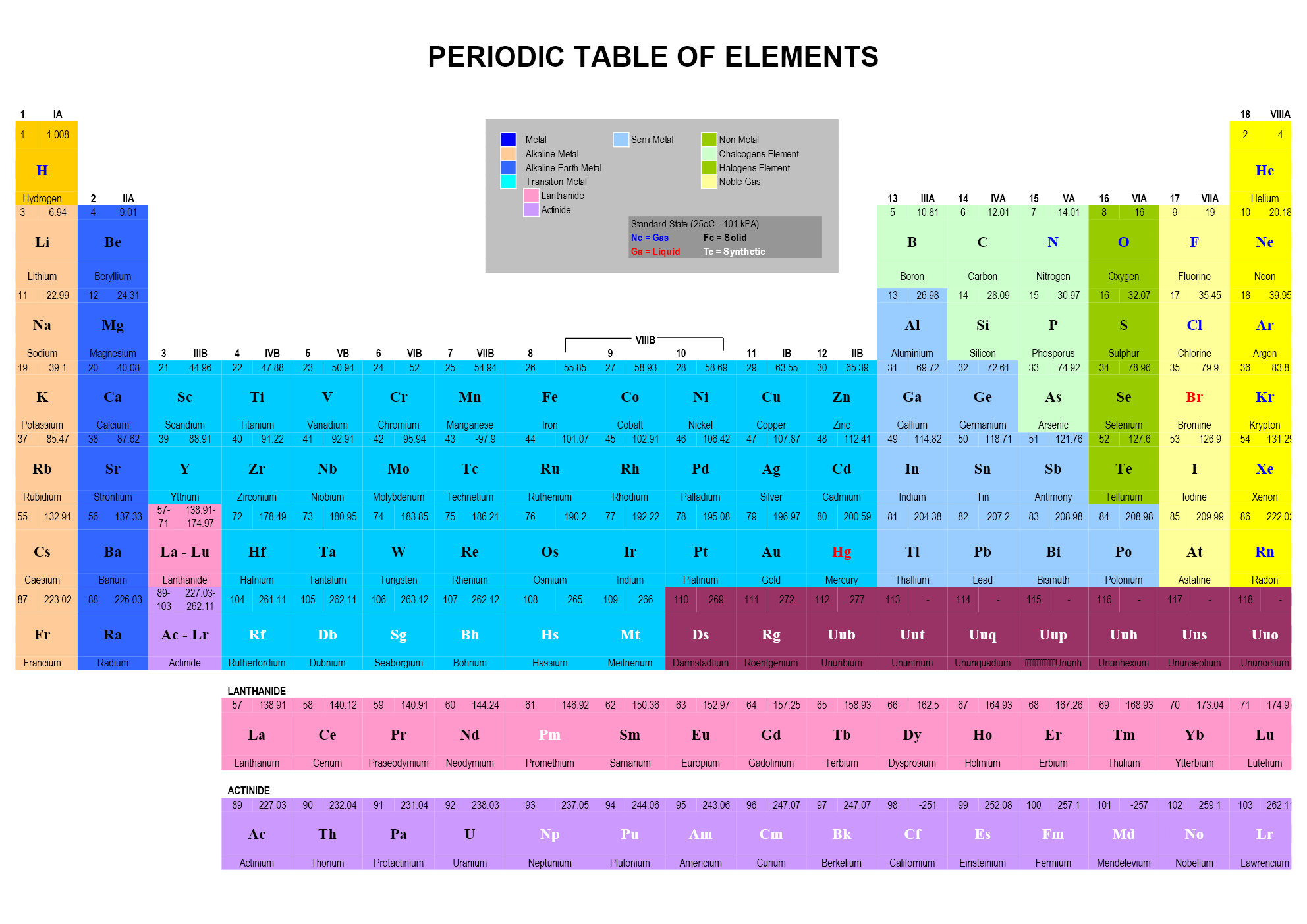 Periodic Table of Elements - Word Template