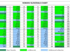 Roman Numerals Chart Template Word