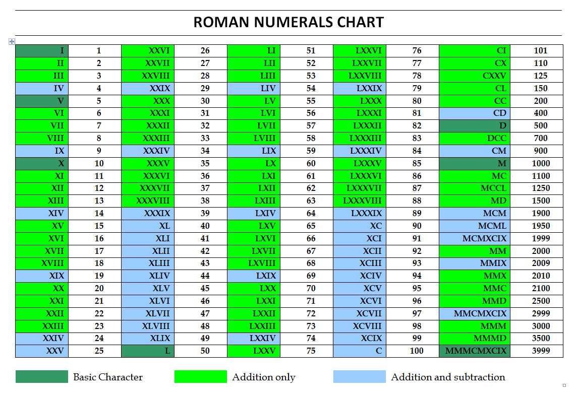 Chinese gender chart kwl chart roman numerals chart nvjuhfo Image collections