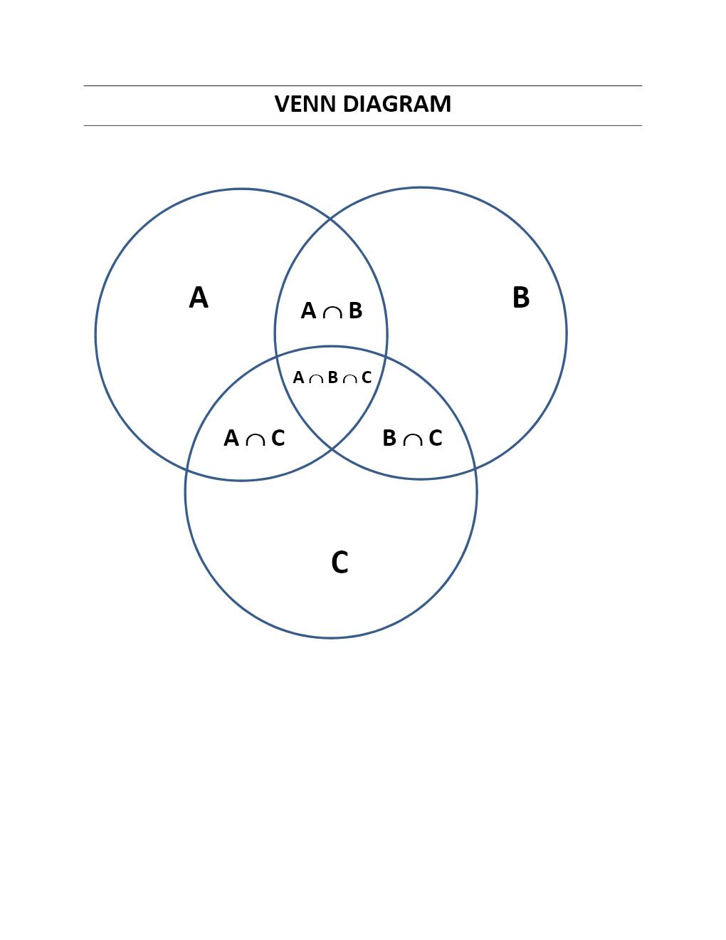 Venn diagram venn diagram template ccuart Gallery