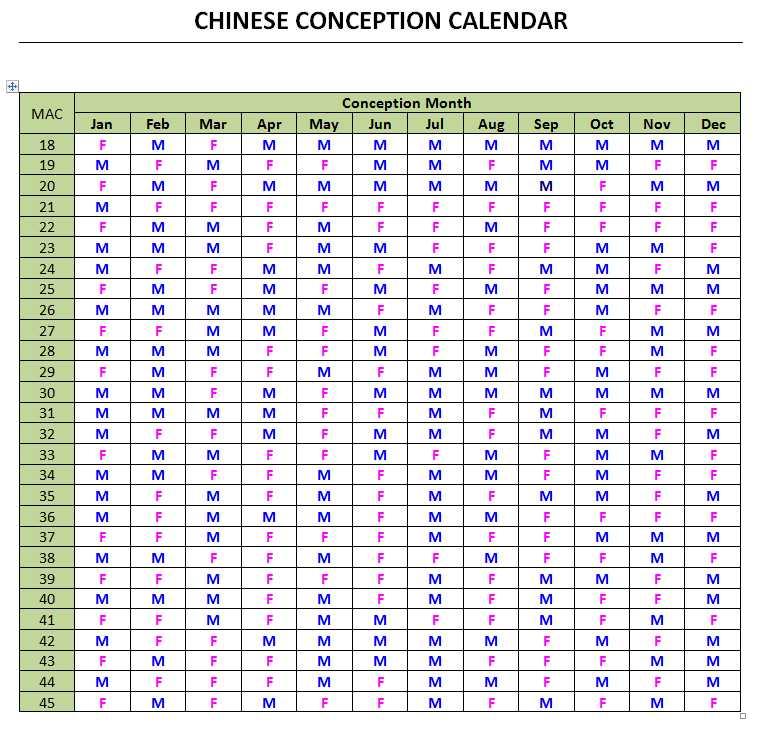 Chinese Gender Chart